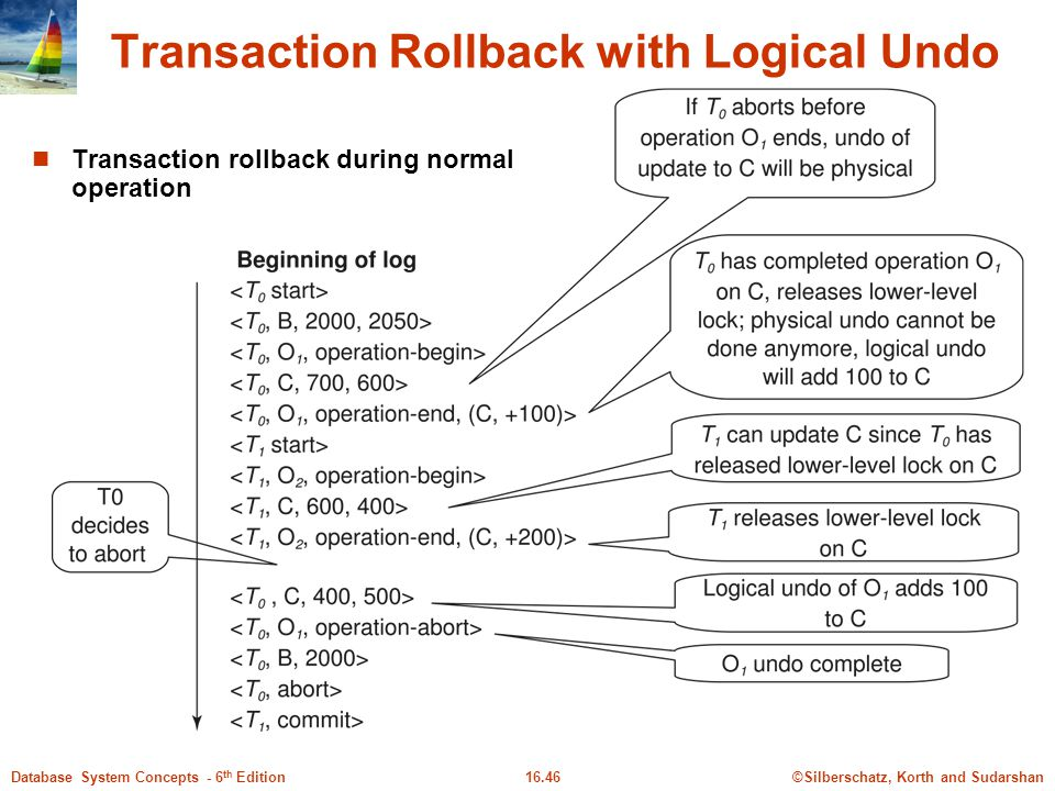 Transaction Rollback with Logical Undo