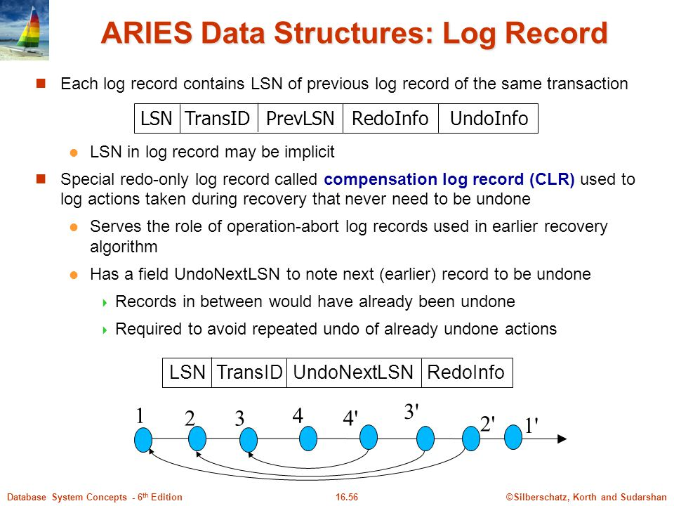 ARIES Data Structures: Log Record