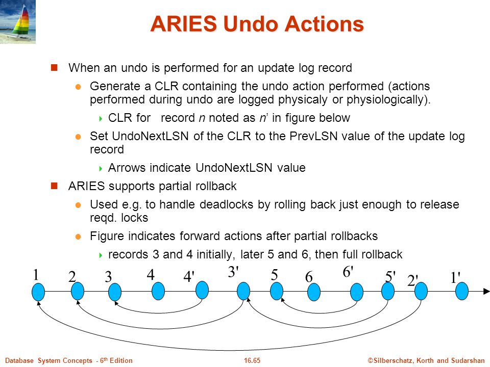 ARIES Undo Actions When an undo is performed for an update log record.