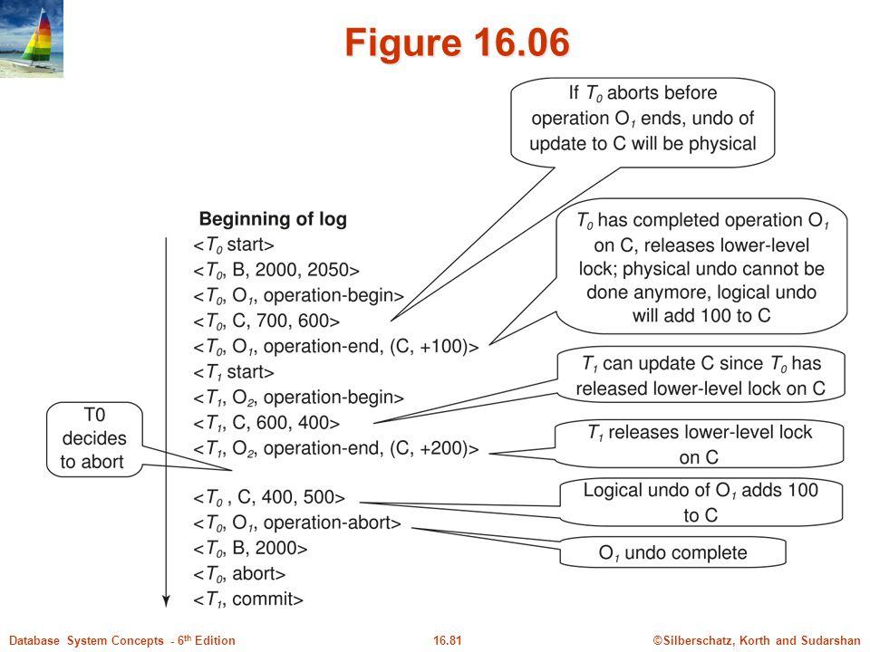 Figure 16.06