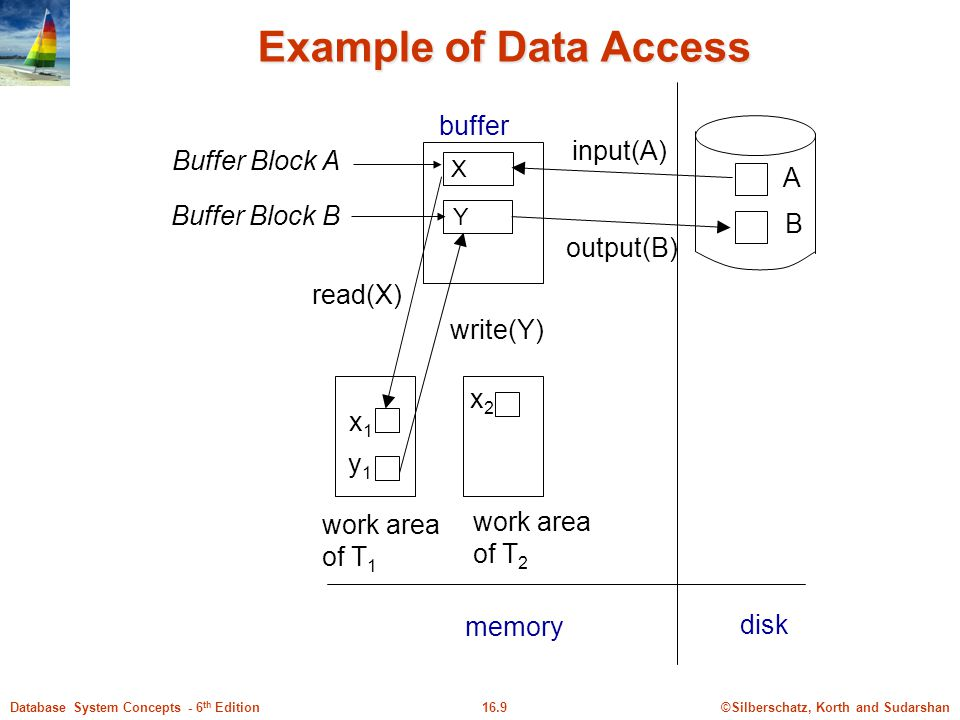 Example of Data Access buffer input(A) Buffer Block A A Buffer Block B