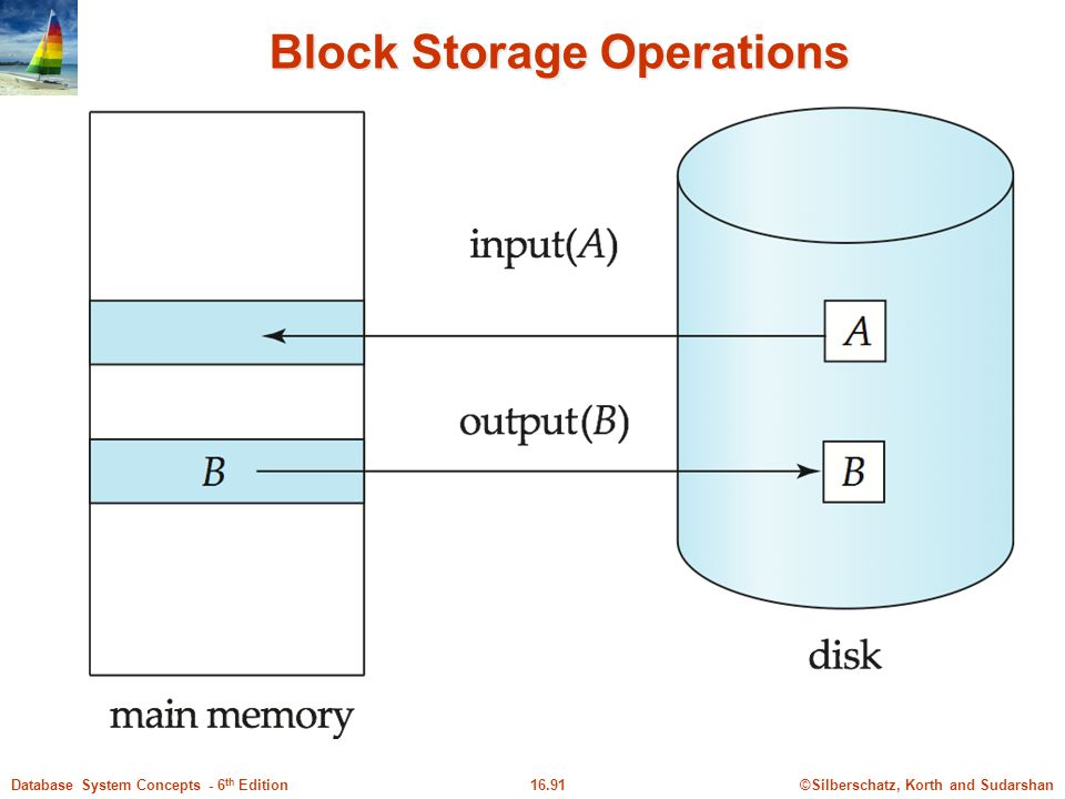 Block Storage Operations