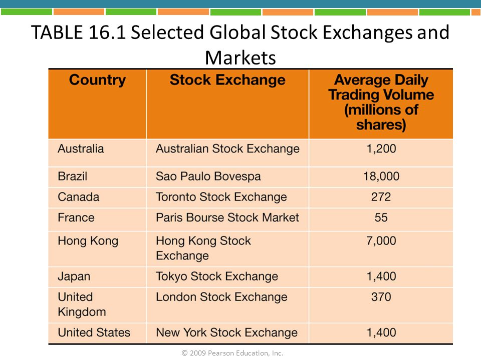TABLE 16.1 Selected Global Stock Exchanges and Markets
