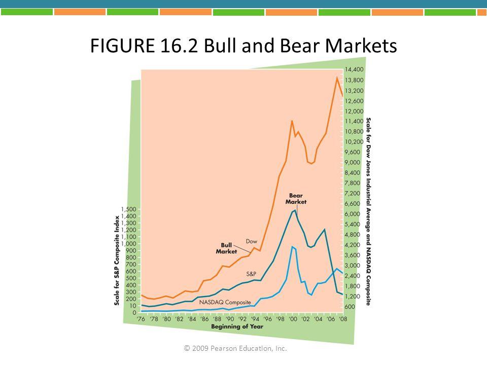 FIGURE 16.2 Bull and Bear Markets