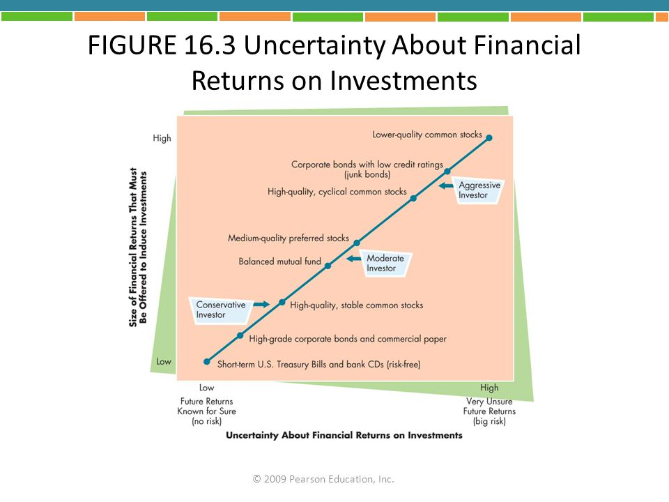 FIGURE 16.3 Uncertainty About Financial Returns on Investments