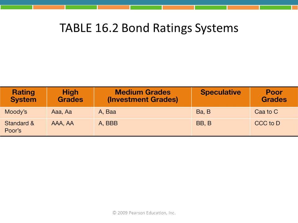 TABLE 16.2 Bond Ratings Systems