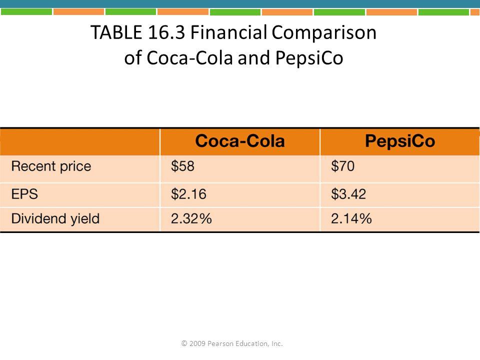 TABLE 16.3 Financial Comparison of Coca-Cola and PepsiCo