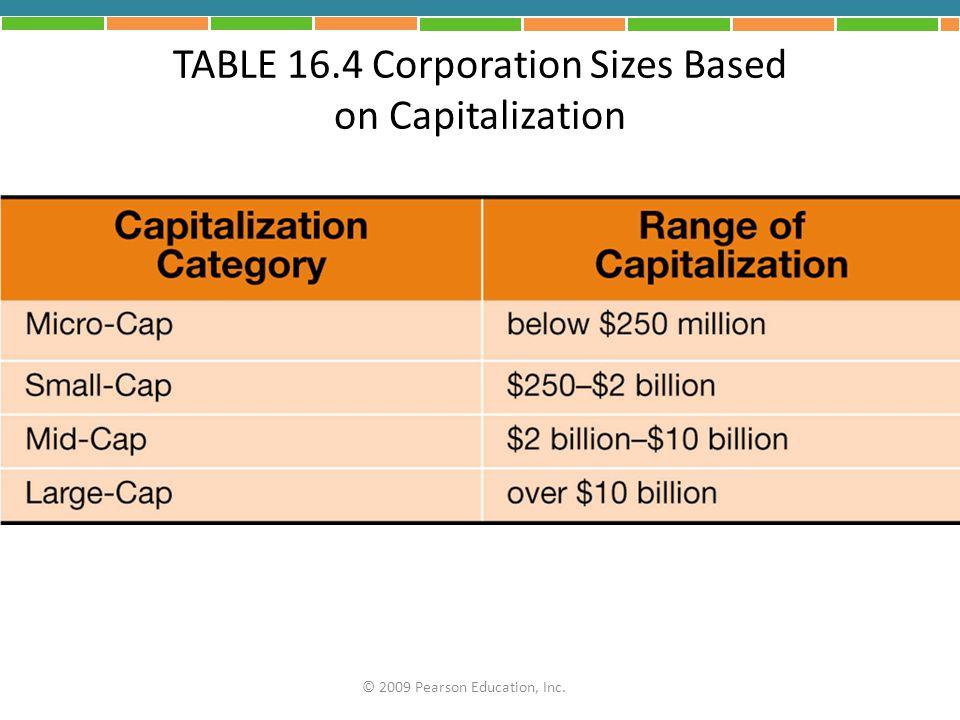 TABLE 16.4 Corporation Sizes Based on Capitalization