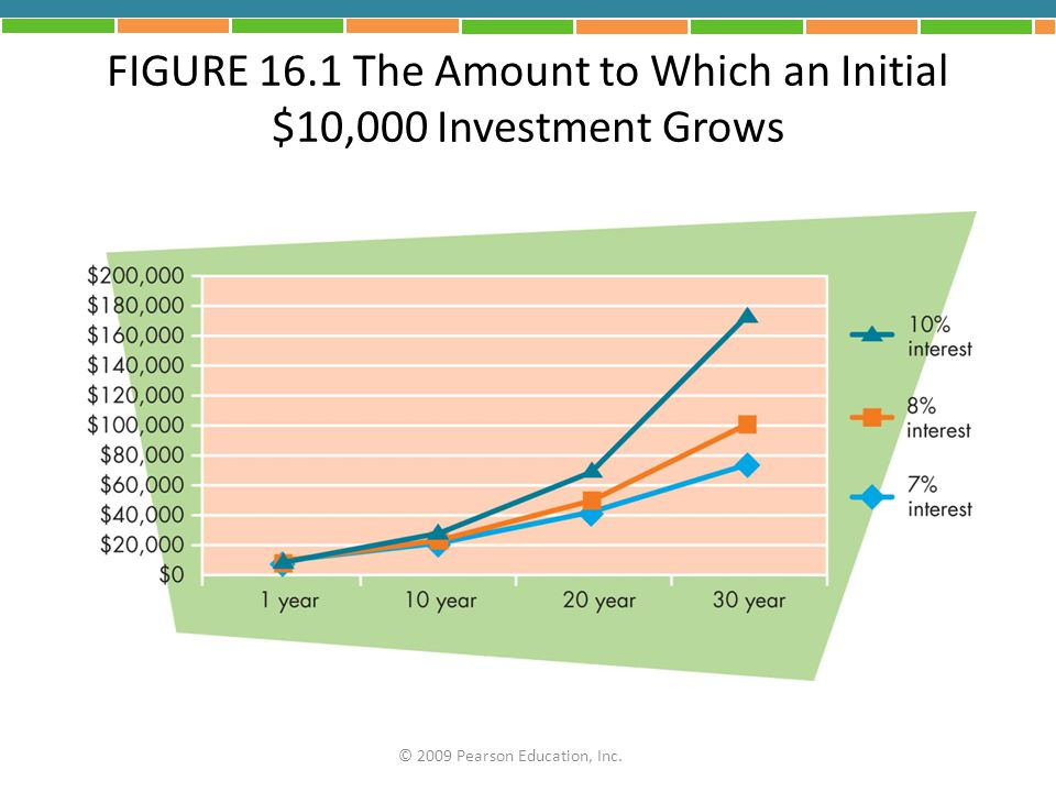 FIGURE 16.1 The Amount to Which an Initial $10,000 Investment Grows