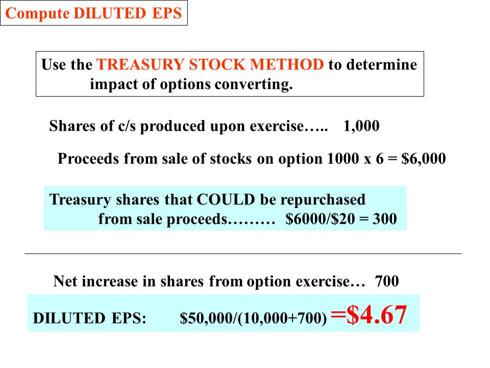 Compute DILUTED EPS Use the TREASURY STOCK METHOD to determine. impact of options converting. Shares of c/s produced upon exercise….. 1,000.