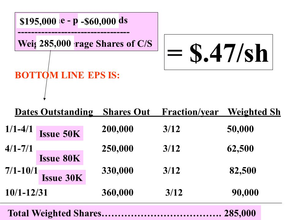 = $.47/sh Net income - p/s dividends