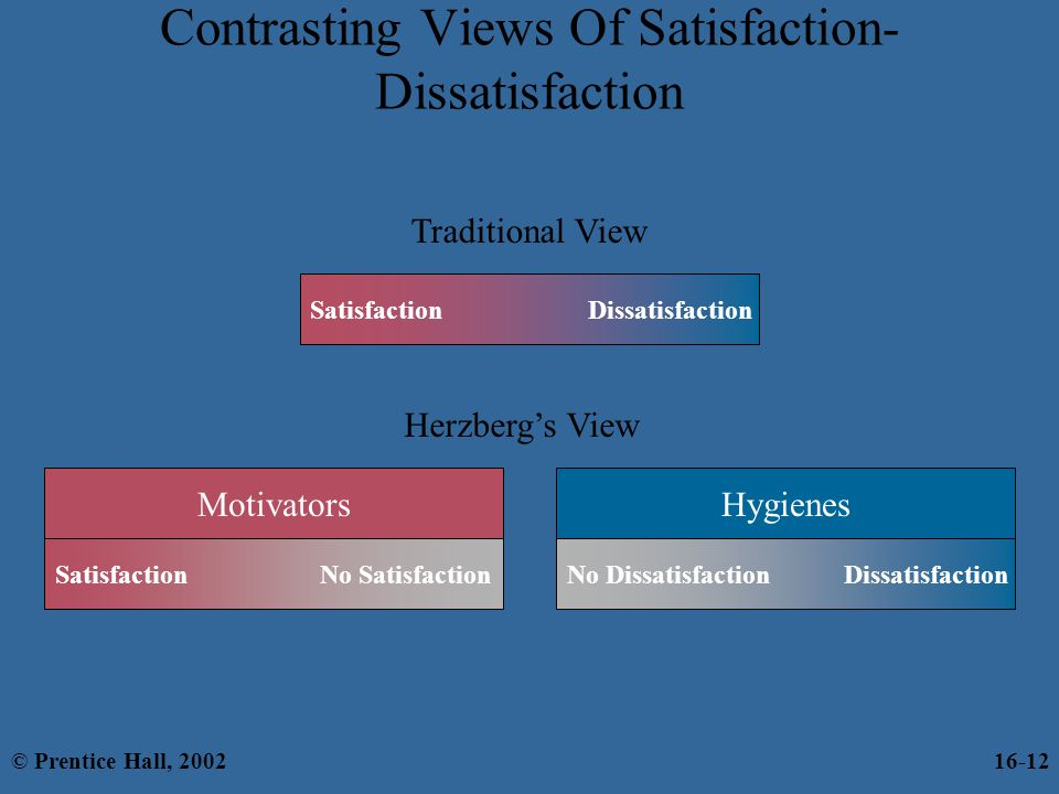 Contrasting Views Of Satisfaction-Dissatisfaction