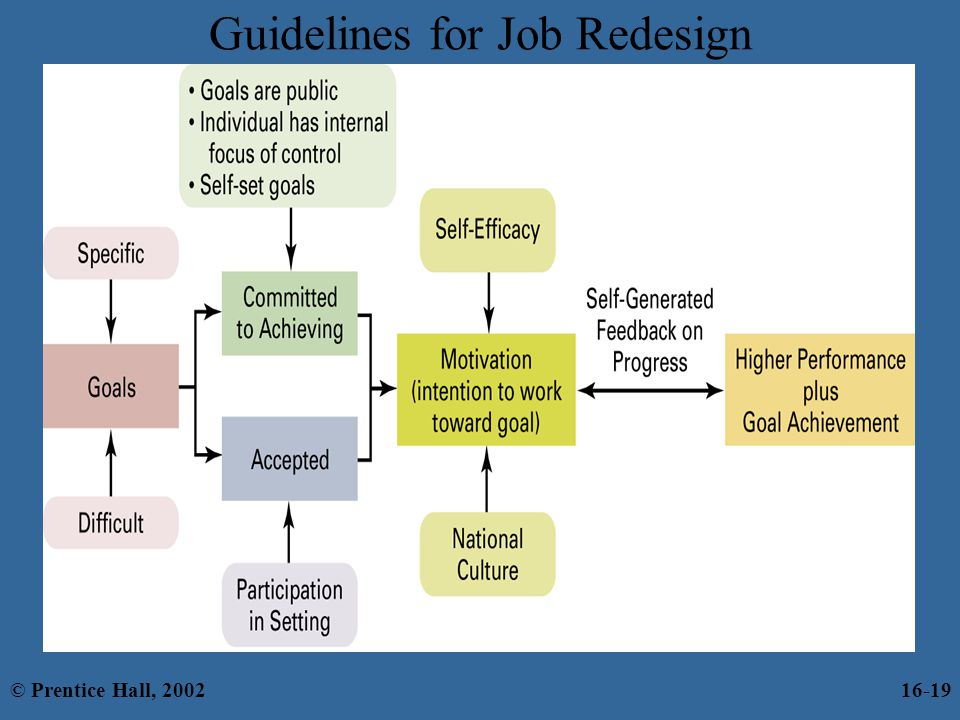 Guidelines for Job Redesign