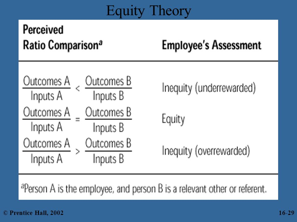 Equity Theory © Prentice Hall, 2002 16-29