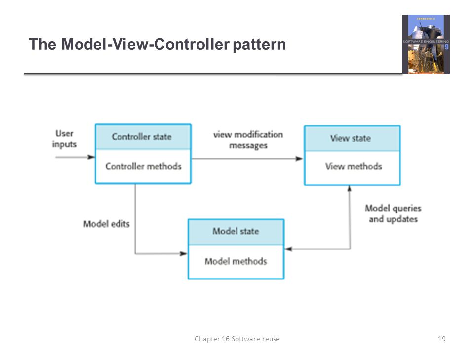 The Model-View-Controller pattern