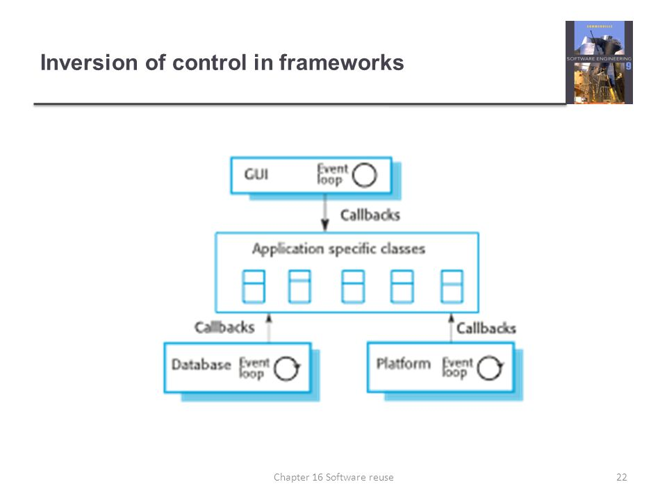 Inversion of control in frameworks