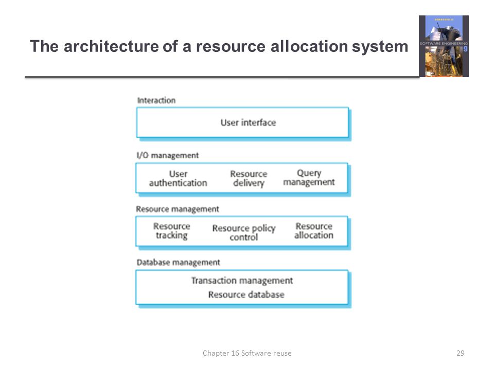 The architecture of a resource allocation system