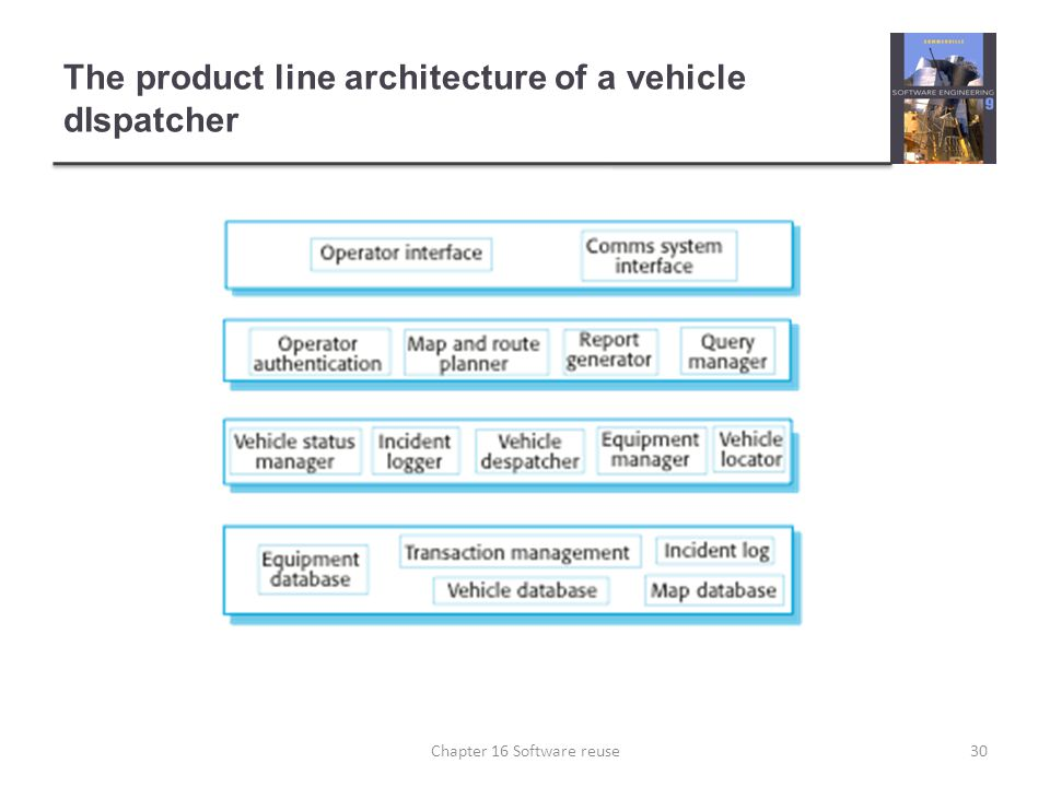 The product line architecture of a vehicle dIspatcher
