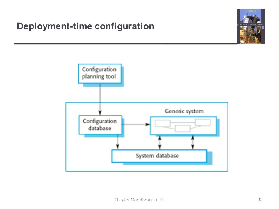 Deployment-time configuration