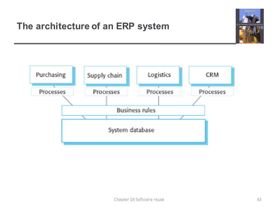 The architecture of an ERP system