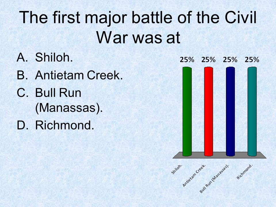 The first major battle of the Civil War was at