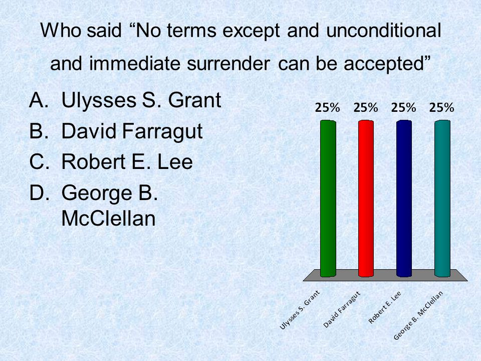 Ulysses S. Grant David Farragut Robert E. Lee George B. McClellan