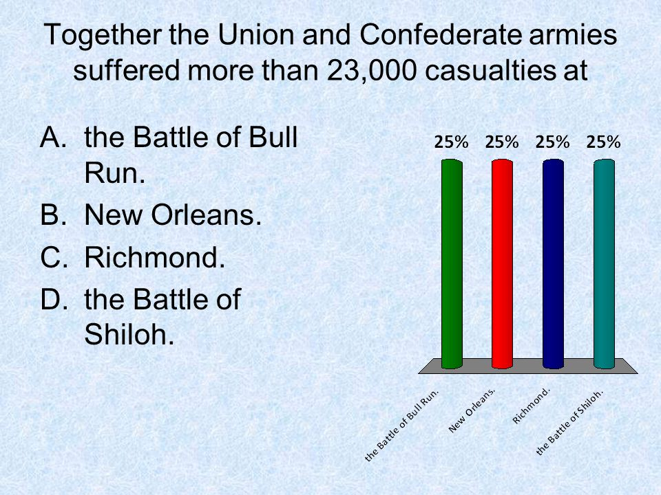 Together the Union and Confederate armies suffered more than 23,000 casualties at