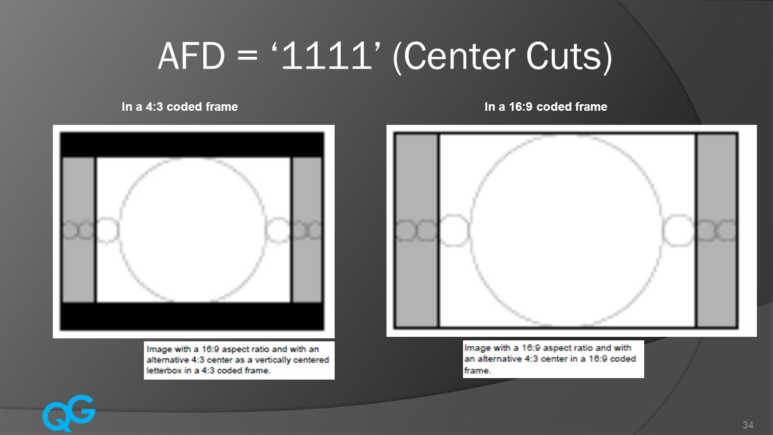 AFD = '1111' (Center Cuts) In a 4:3 coded frame In a 16:9 coded frame