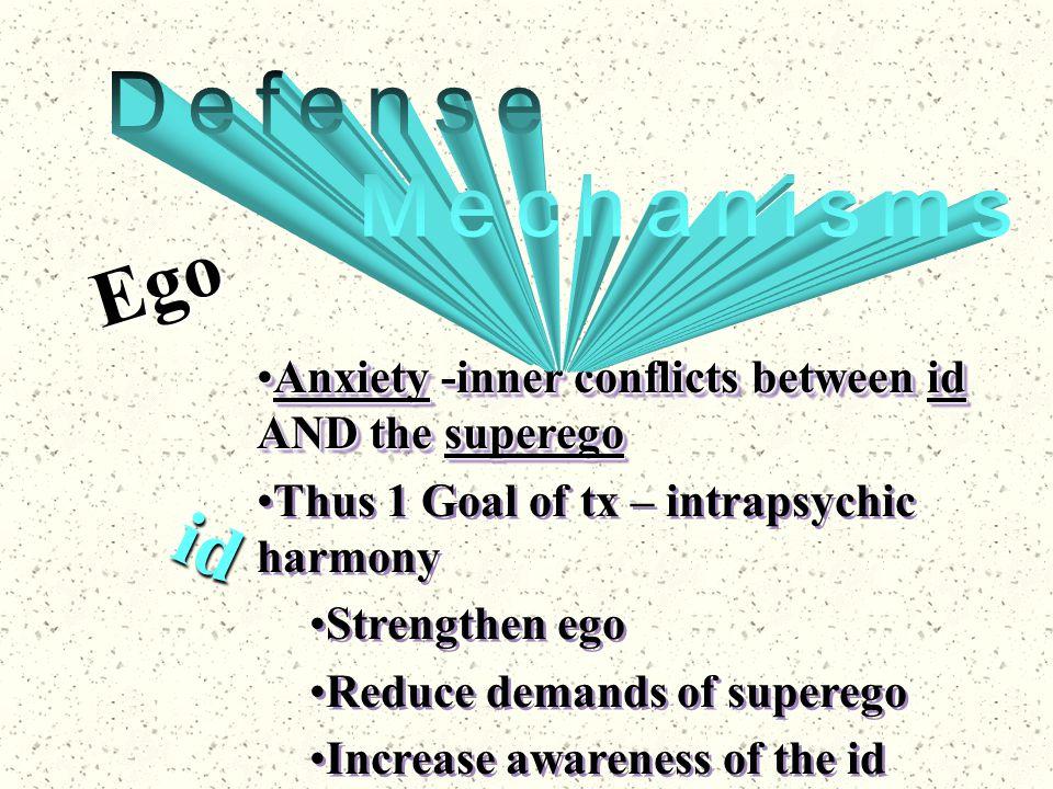 Ego id Defense Mechanisms