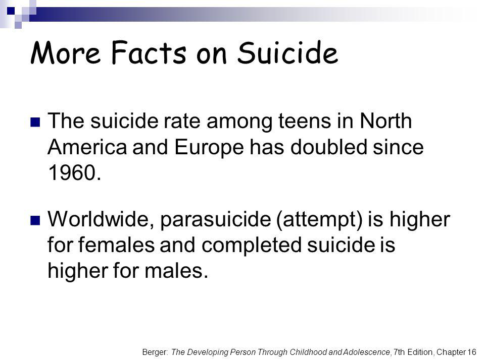 More Facts on Suicide The suicide rate among teens in North America and Europe has doubled since 1960.