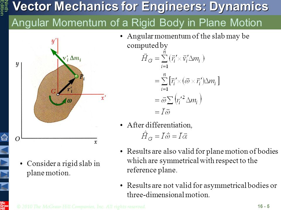 Angular Momentum of a Rigid Body in Plane Motion