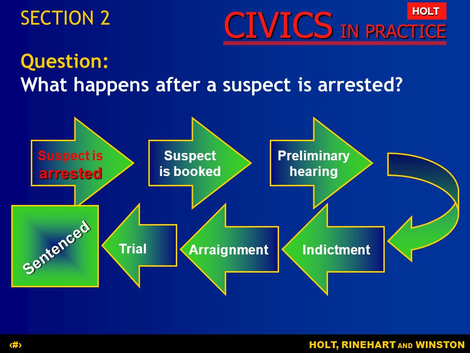 What happens after a suspect is arrested
