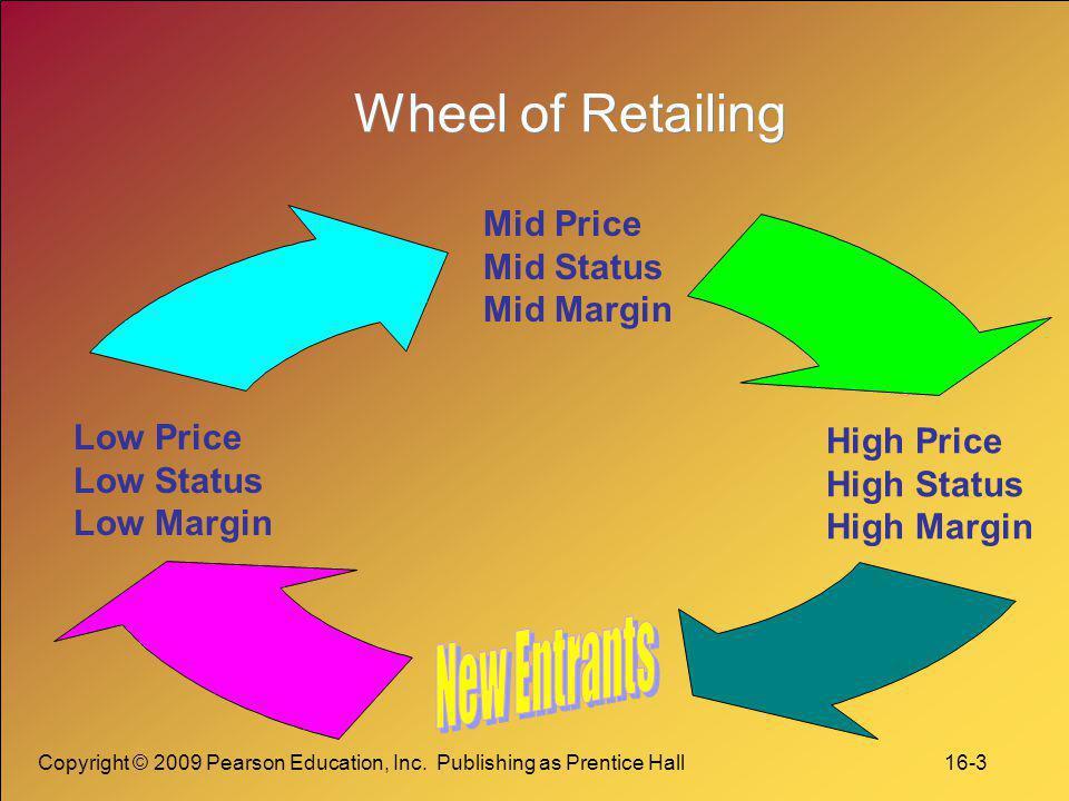 Wheel of Retailing New Entrants Mid Price Mid Status Mid Margin