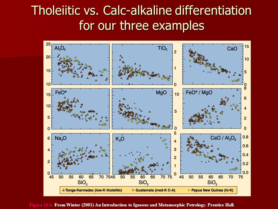 Tholeiitic vs. Calc-alkaline differentiation for our three examples
