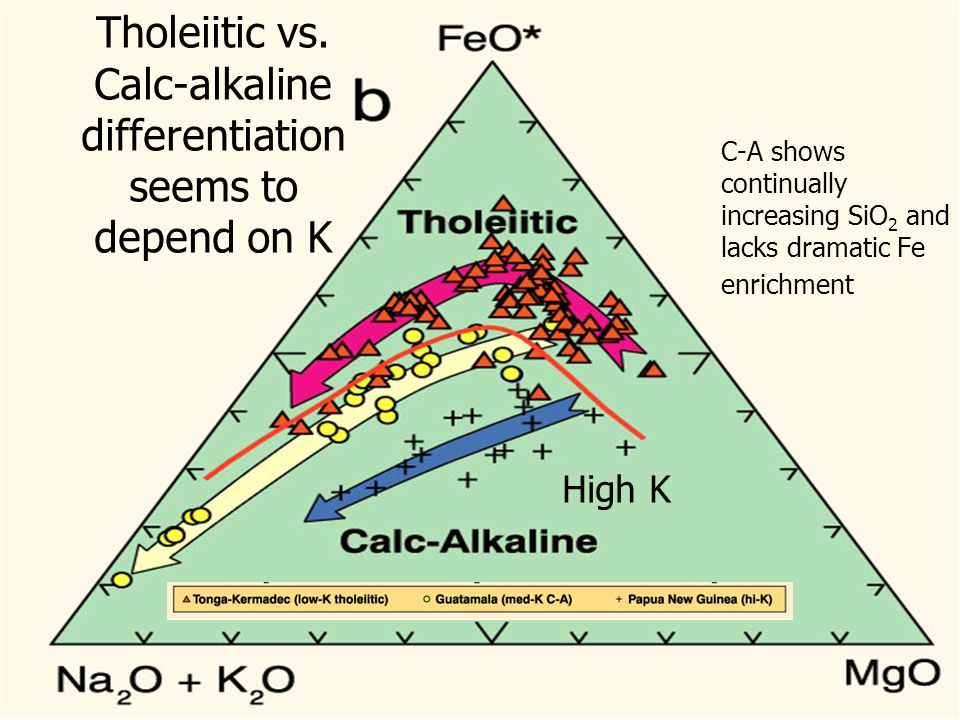 Tholeiitic vs. Calc-alkaline differentiation seems to depend on K
