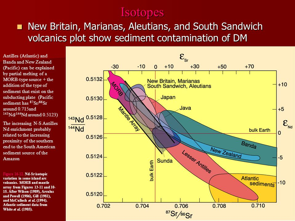 Isotopes New Britain, Marianas, Aleutians, and South Sandwich volcanics plot show sediment contamination of DM.