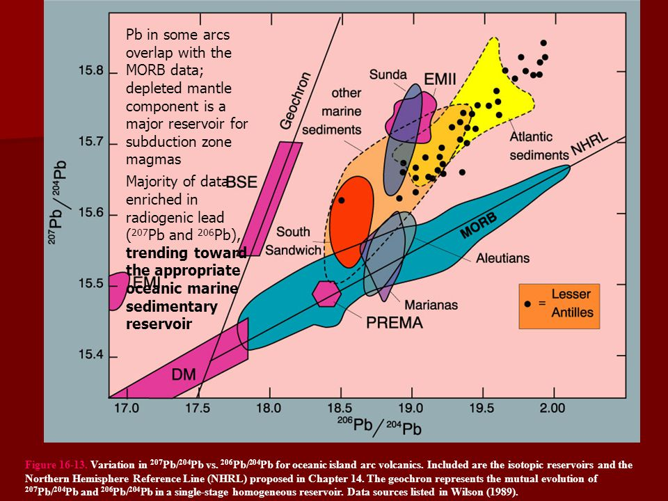 Pb in some arcs overlap with the MORB data; depleted mantle component is a major reservoir for subduction zone magmas