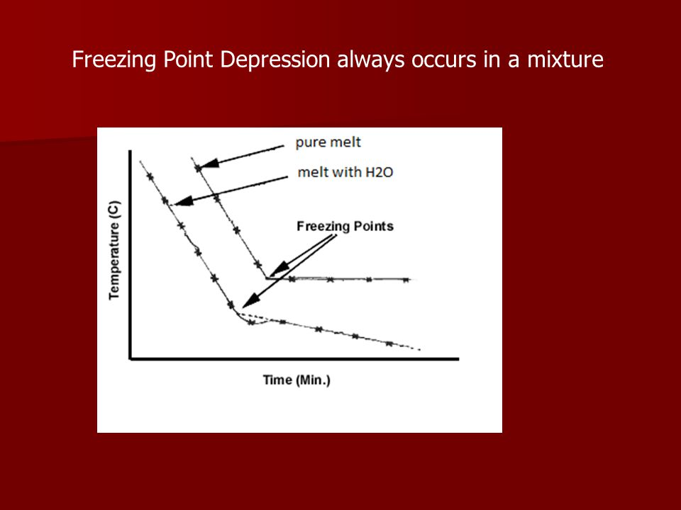Freezing Point Depression always occurs in a mixture