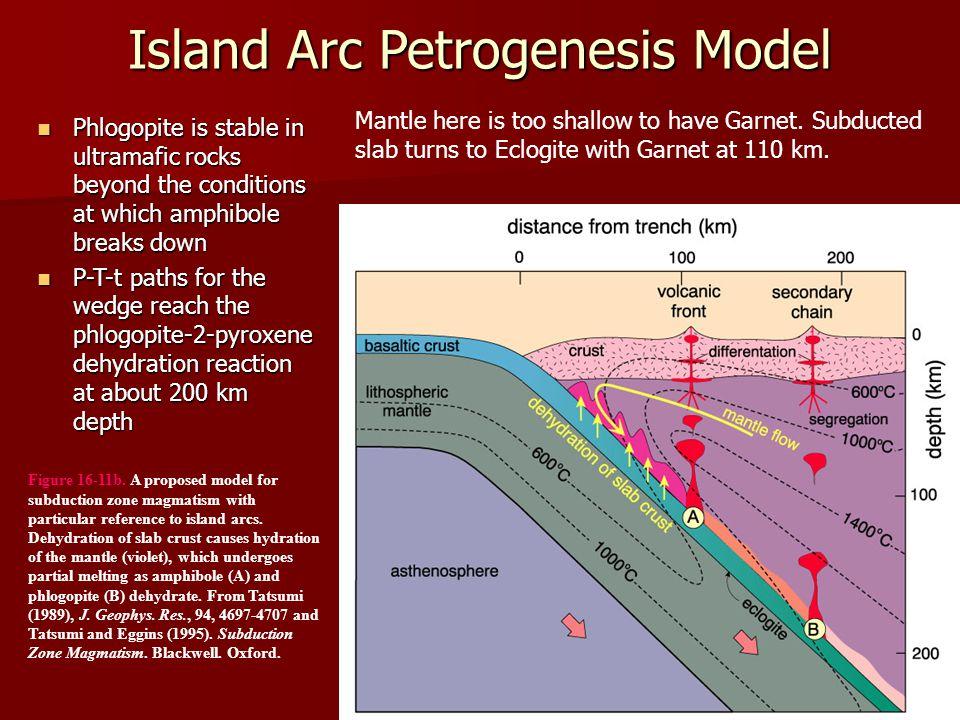 Island Arc Petrogenesis Model