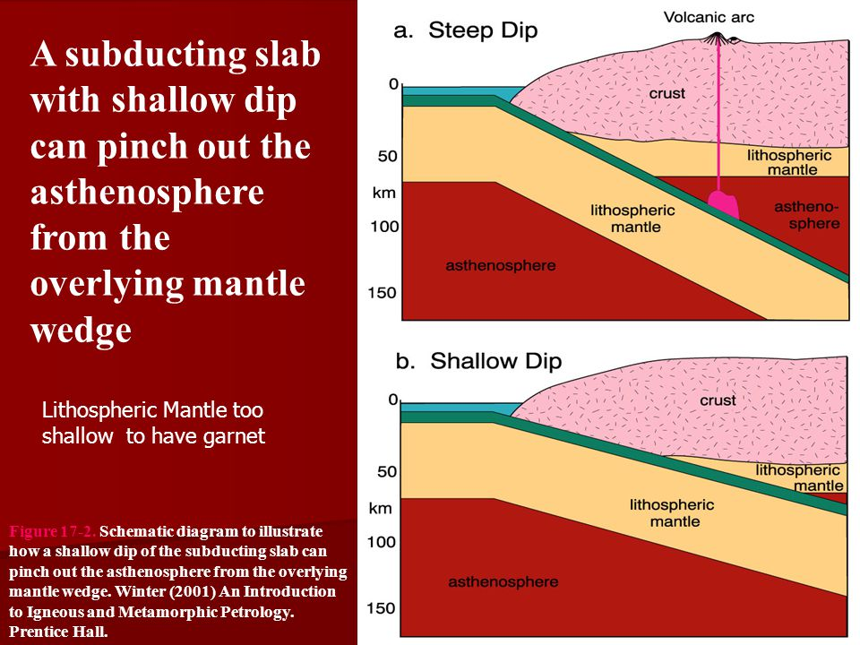 A subducting slab with shallow dip can pinch out the asthenosphere from the overlying mantle wedge