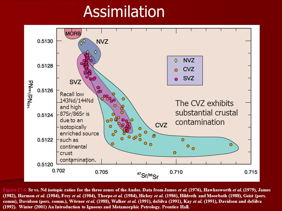 Assimilation The CVZ exhibits substantial crustal contamination