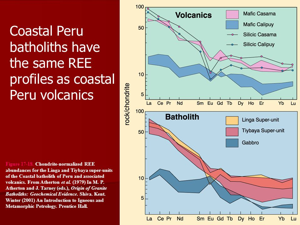 Coastal Peru batholiths have the same REE profiles as coastal Peru volcanics