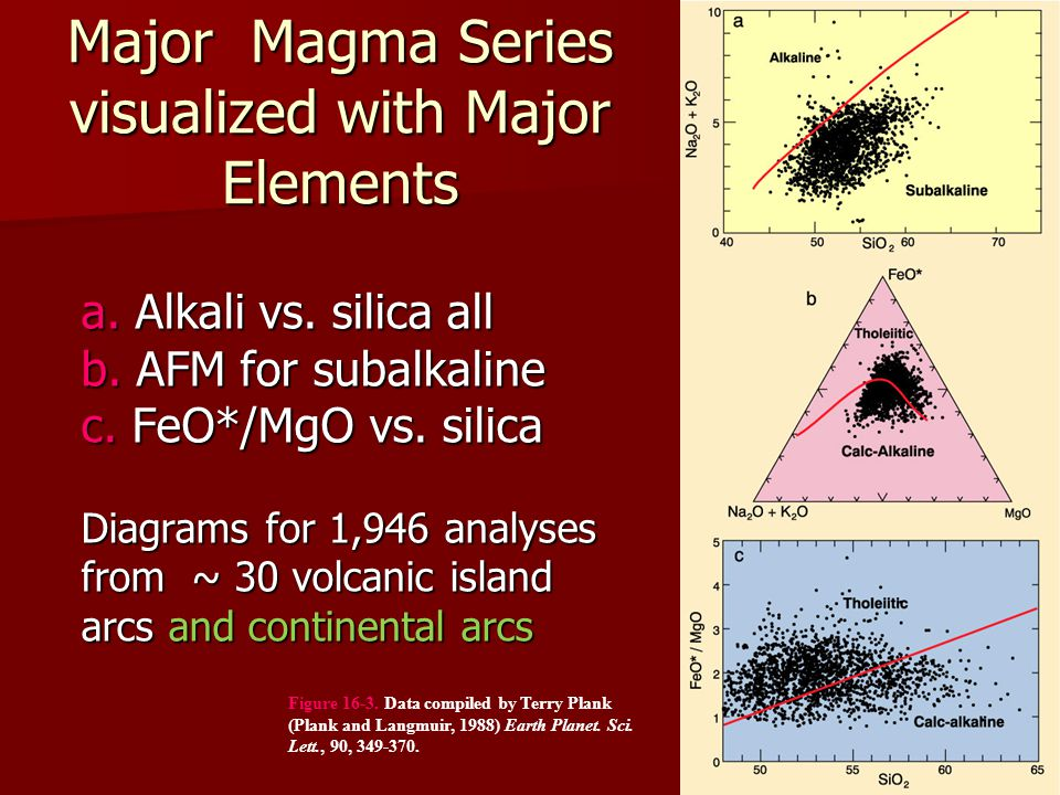 Major Magma Series visualized with Major Elements