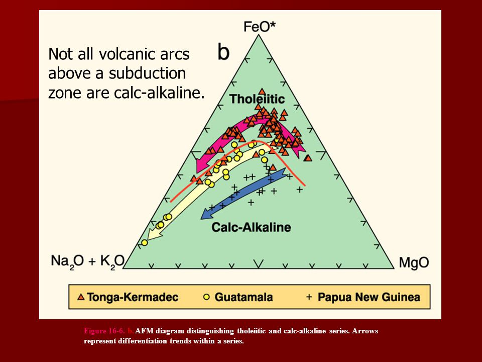 above a subduction zone are calc-alkaline.