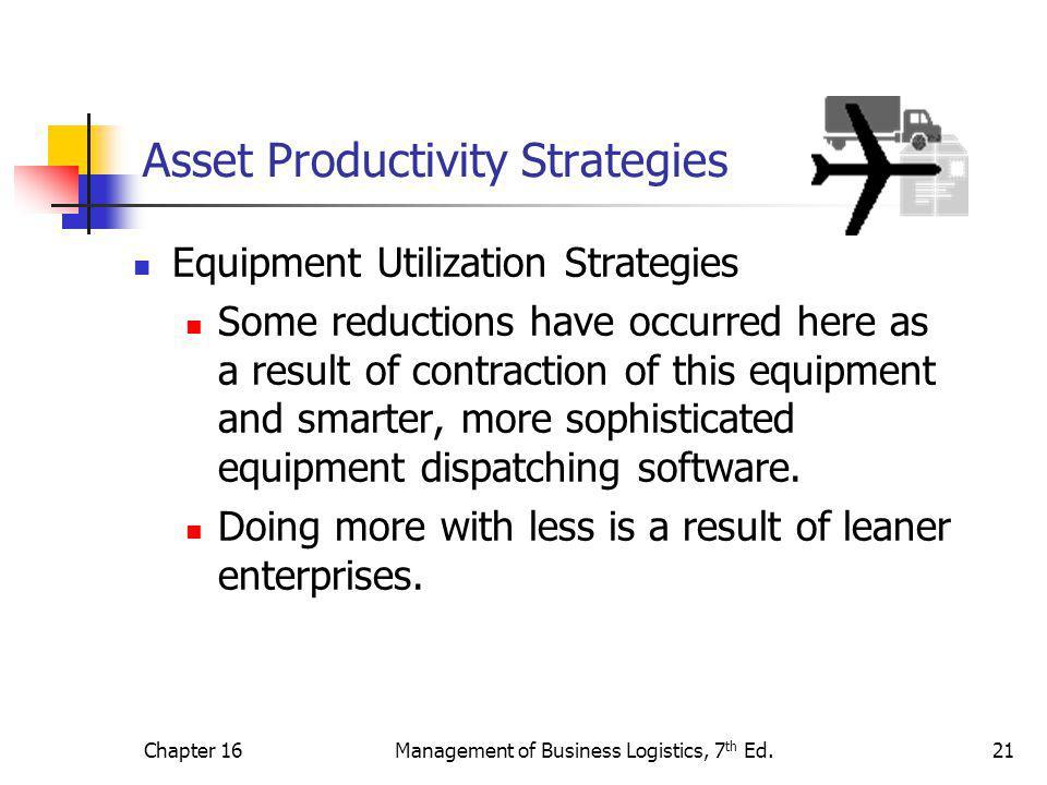 Asset Productivity Strategies