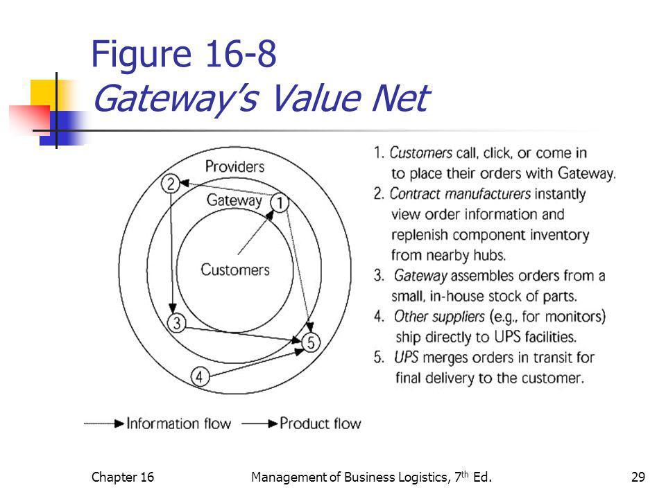 Figure 16-8 Gateway's Value Net