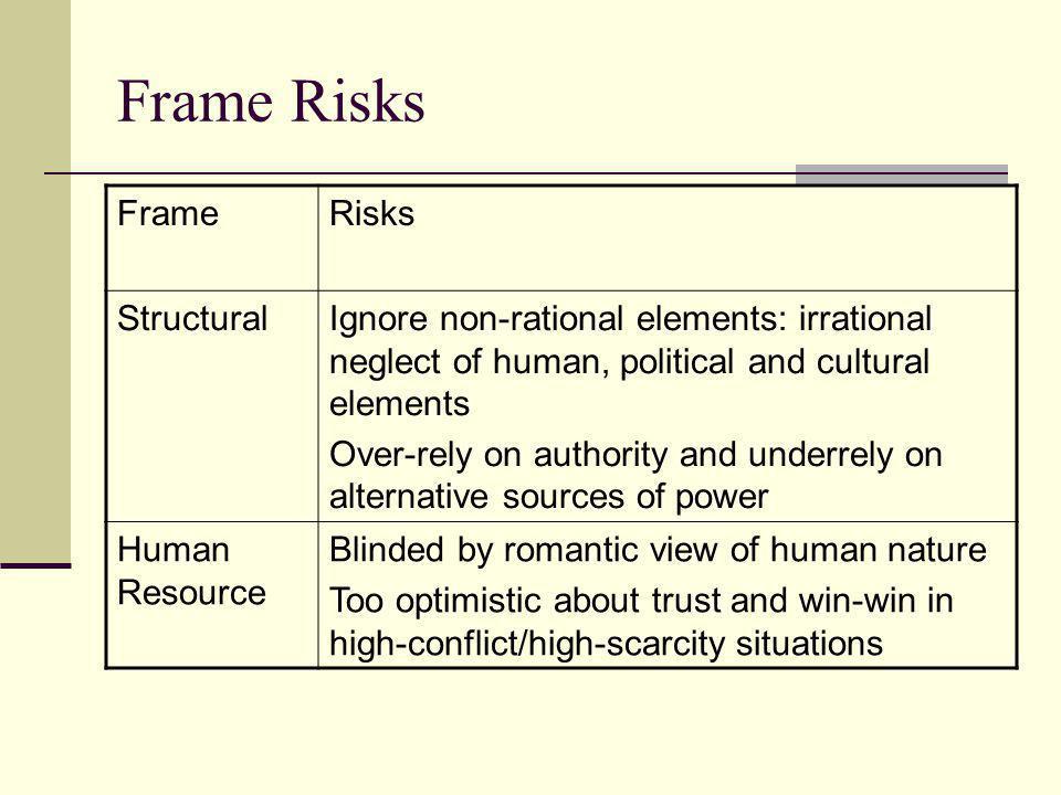 Frame Risks Frame Risks Structural