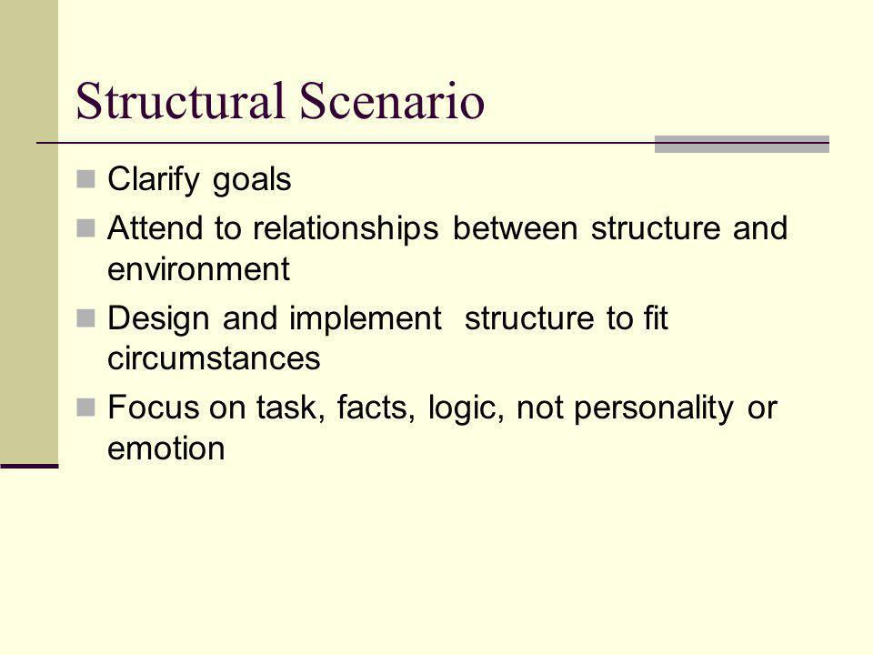 Structural Scenario Clarify goals