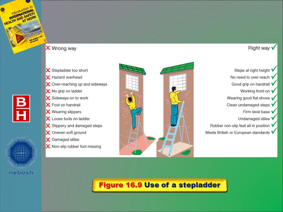 Figure 16.9 Use of a stepladder