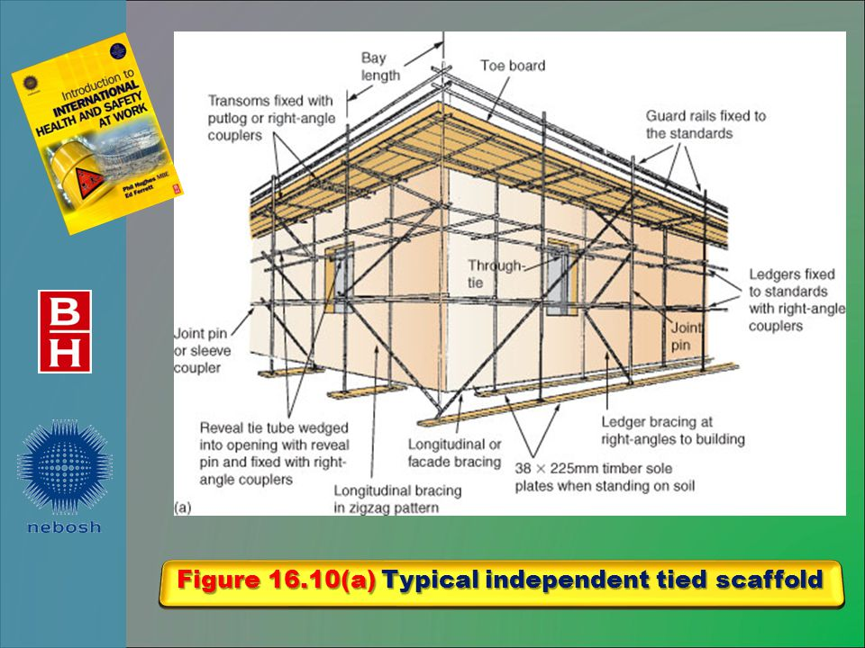 Figure 16.10(a) Typical independent tied scaffold